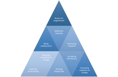 Pyramid graph denoting the requirements of effective motivational interviewing. The requirements are as follows: Being non-judgemental and collaborative, building trust, reflective listening, expressing empathy, increasing discrepancy, exploring uncertainties, reducing resistance to change, increasing readiness to change, eliciting change talk and increasing self-efficacy