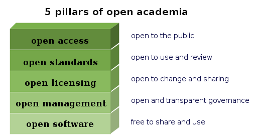 5 pillars of open academia.svg