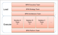 BPM Governance Structure.png