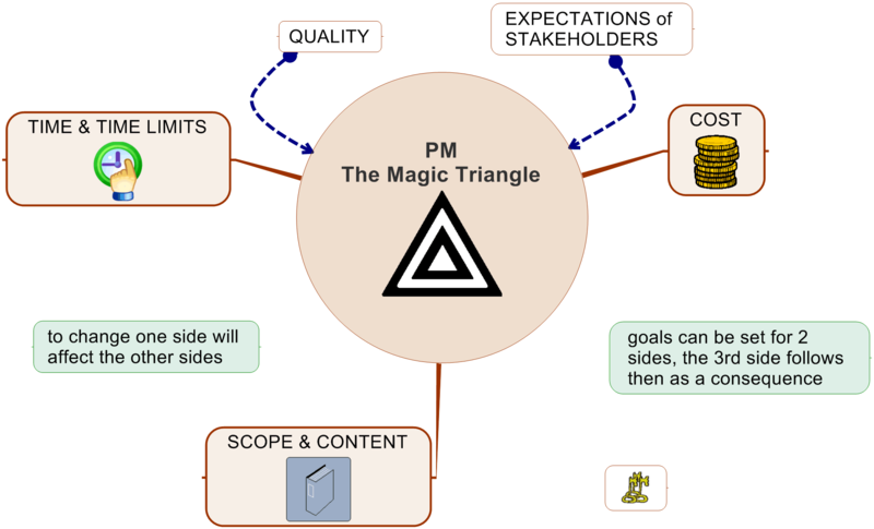 5 paragraph essay triangle