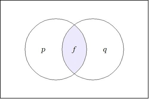 Venn Diagram F = P And Q ISW.jpg