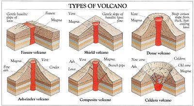 Volcanoes - Wikiversity