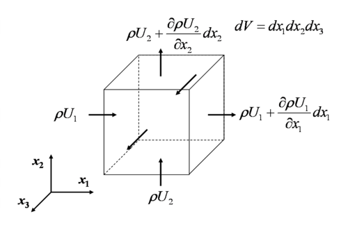how to get equation from k map