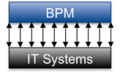 BPM Landscape Transform.png
