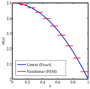 Nonlinear finite elements newton method for axial bar for Lineare fem