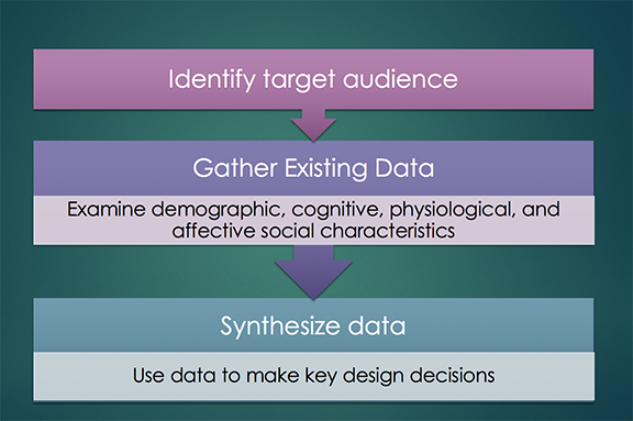 Instructional Designlearner Analysiswhat When Why Wikiversity