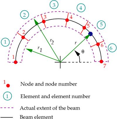 Nonlinear finite elements/Homework 6 - Wikiversity