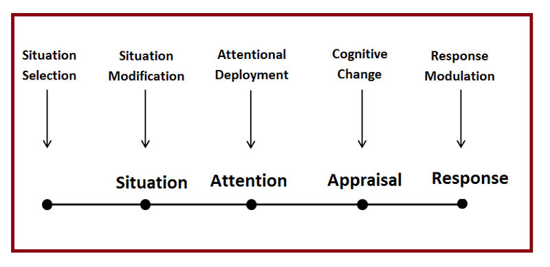 File:Process Model of Emotion-Regulation.png