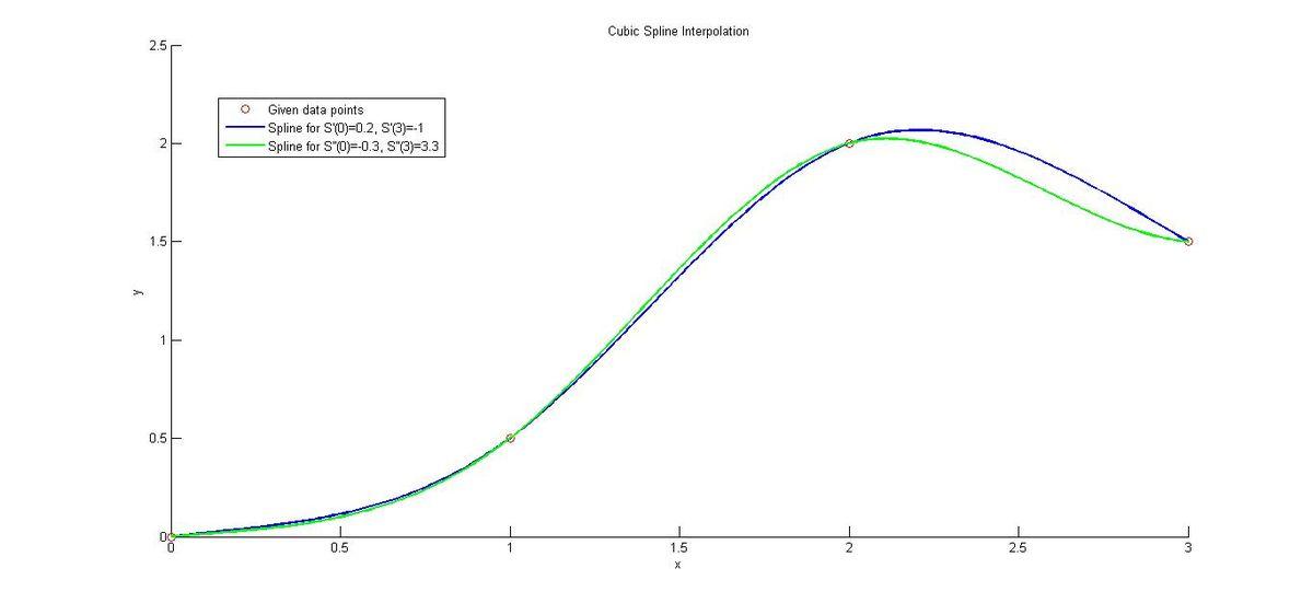 Cubic Spline Interpolation - Wikiversity