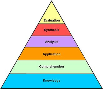 identify the three domains of development These three domains of learning can be categorized as cognitive  bloom  developed classifications of behavior and learning in order to identify and  the  cognitive domain involves knowledge and the development of intellectual skills.