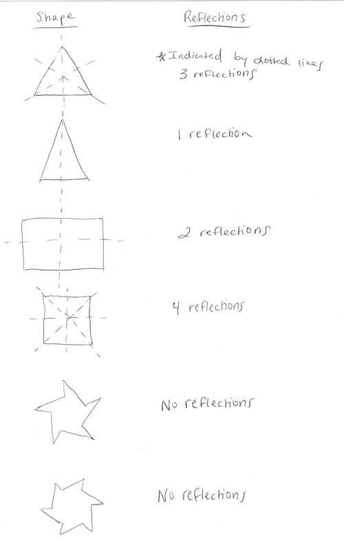Drawing Lines Of Reflection : Ideas in geometry symmetry groups wikiversity