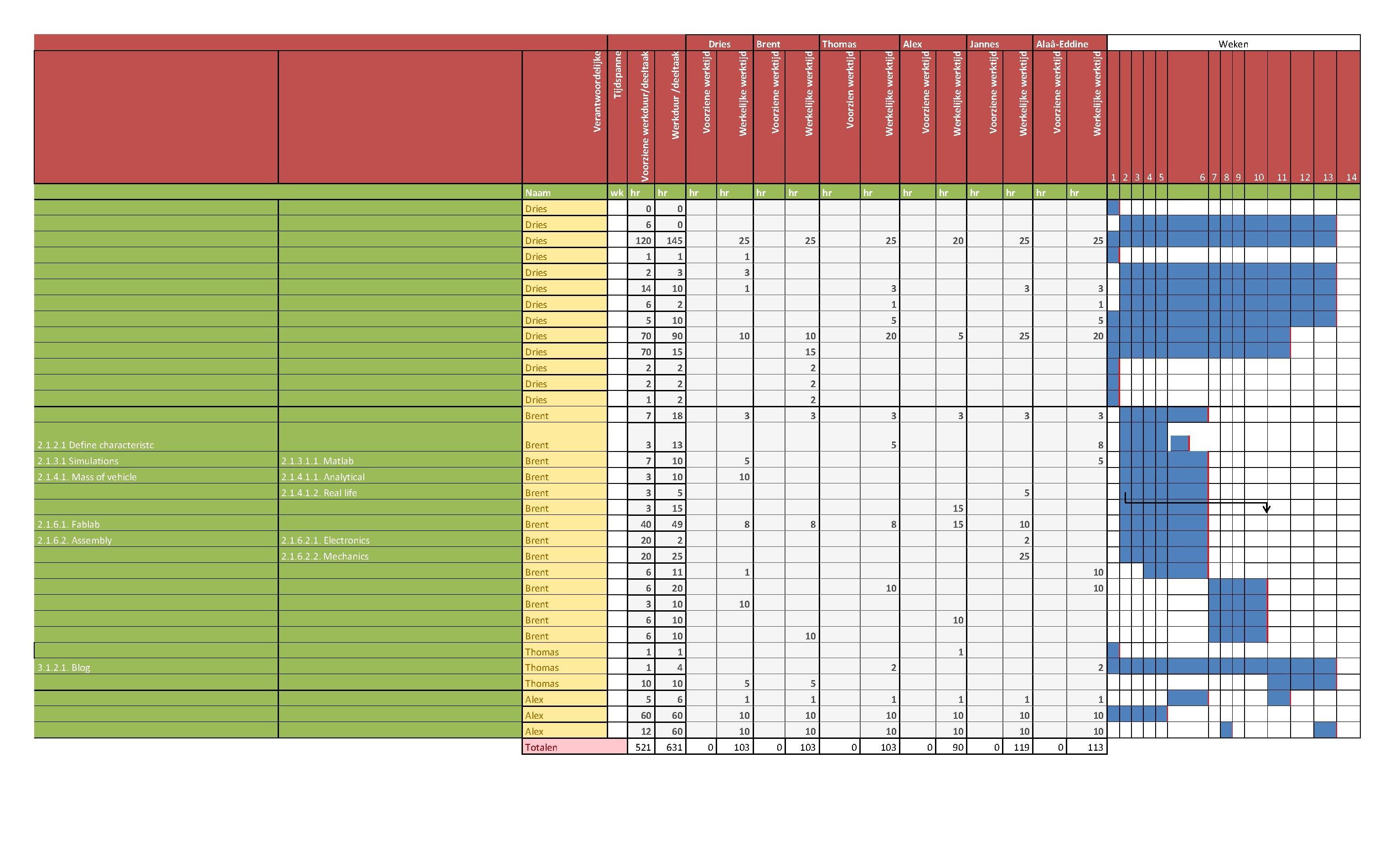 Filegantt chart finaal team lwpdf wikiversity filegantt chart finaal team lwpdf nvjuhfo Image collections