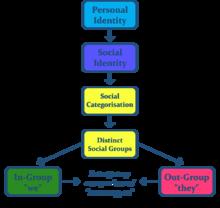 Motivation And Emotion Book 2016 Overcoming Social Stigmas Wikiversity