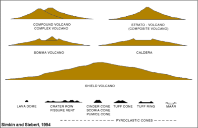 Volcanoesvolcanology wikiversity the second diagram portrays eleven theoretical structures of or remnants of volcanoes credit simkin and siebert 1994 ccuart Images