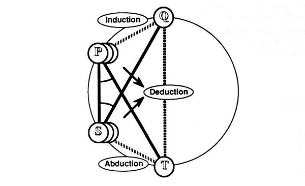Peirce's Formulation of Analogy (Version 1).jpg