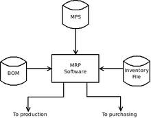 Bom Product Structure Wikiversity